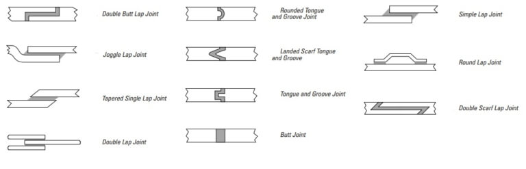 Different types of plastic joints