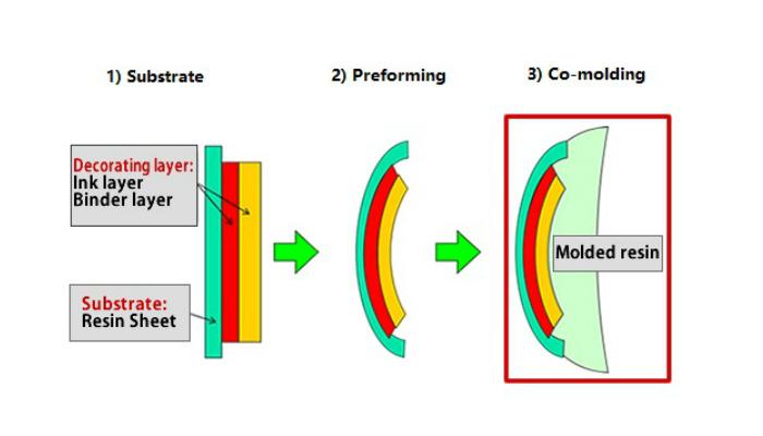 Figure 1 Co-molding