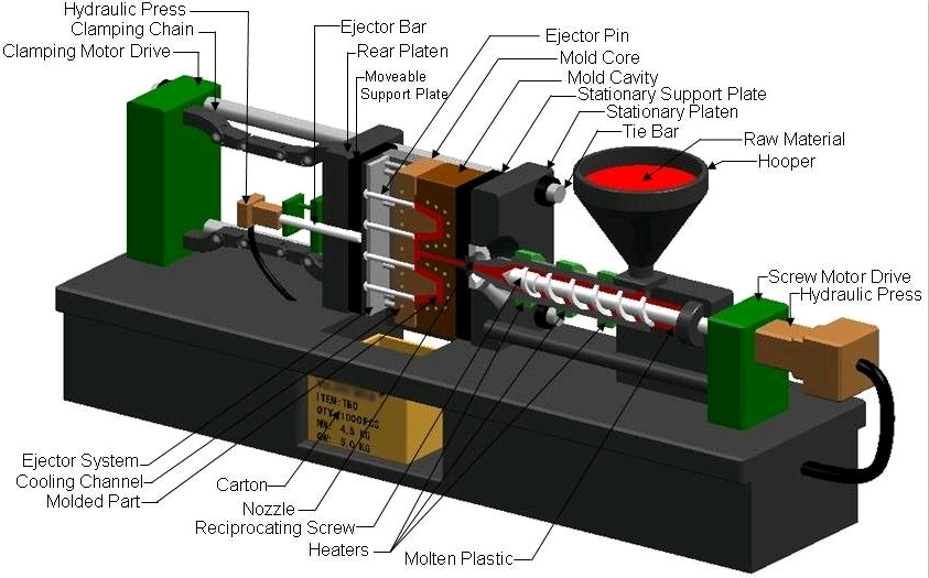 Parts of plastic injection molding machine