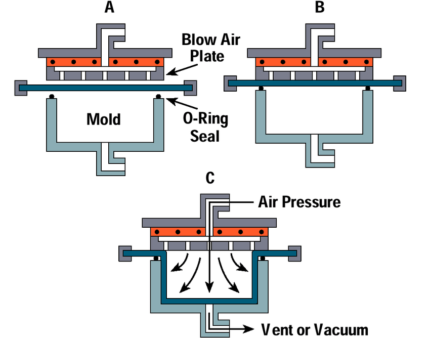 Pressure forming process