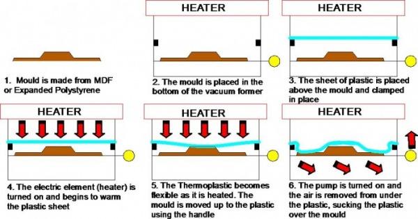 Steps in vacuum forming