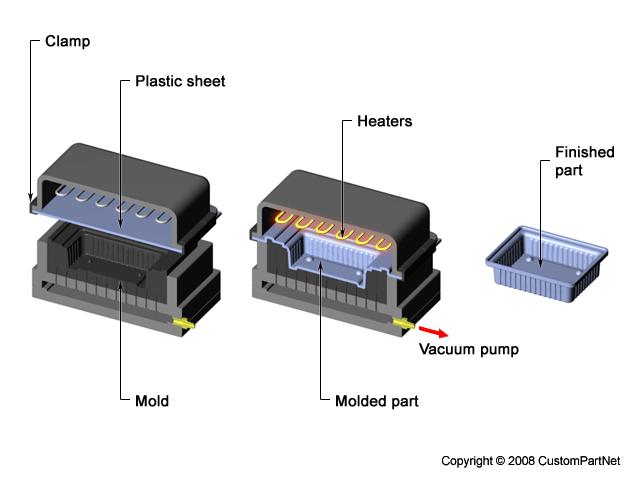 Thermoforming plastic