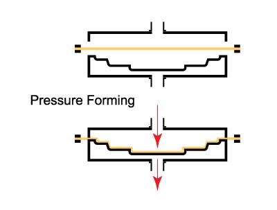 Pressure forming
