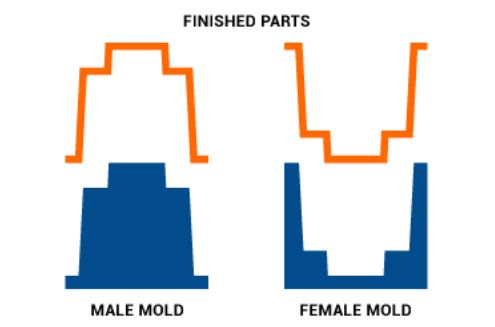 Male mold vs female mold