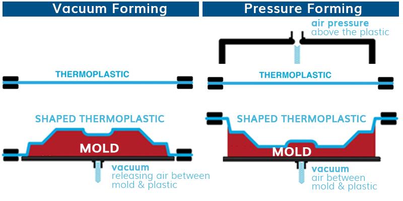 Pressure fomring vs vacuum forming