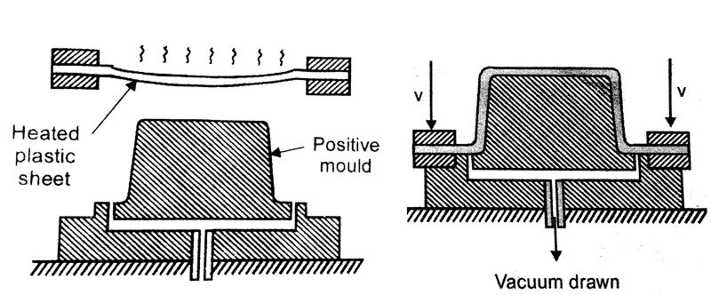 Positive mold for thermofoming