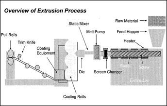 Extrusion Process