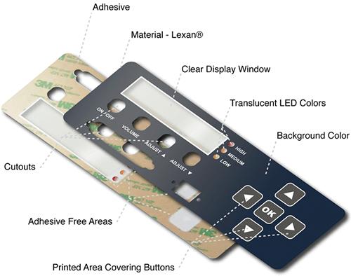 Control panel graphics overlay