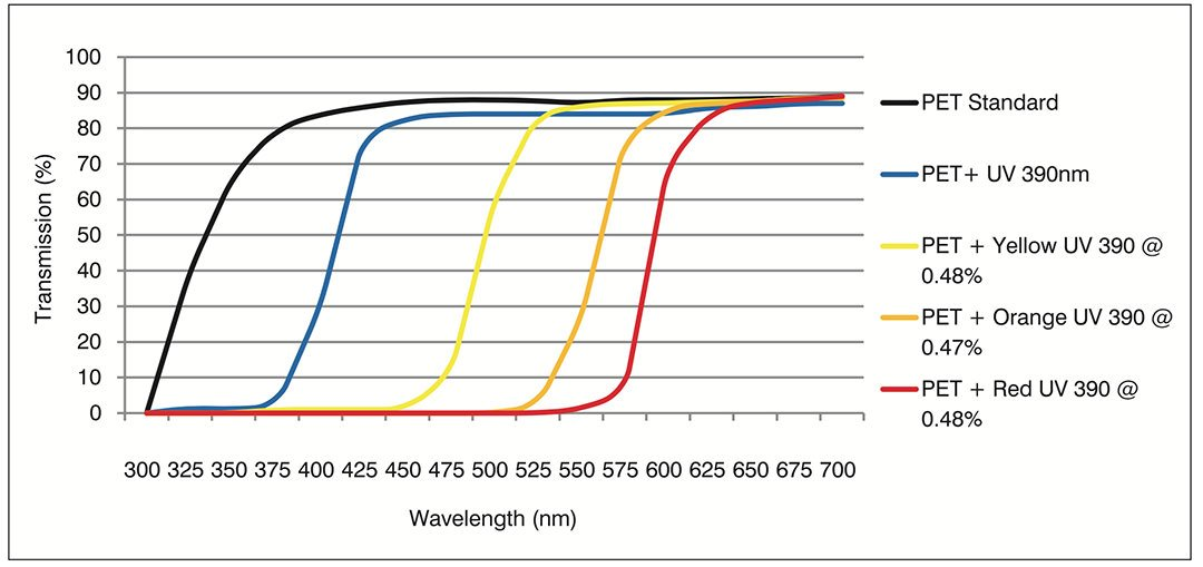 Effects of UV on PET