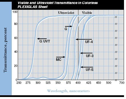 Effects of UV on polycarbonate window