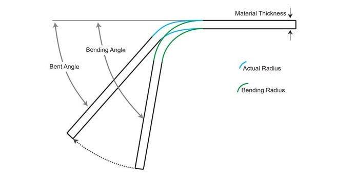Bending angle