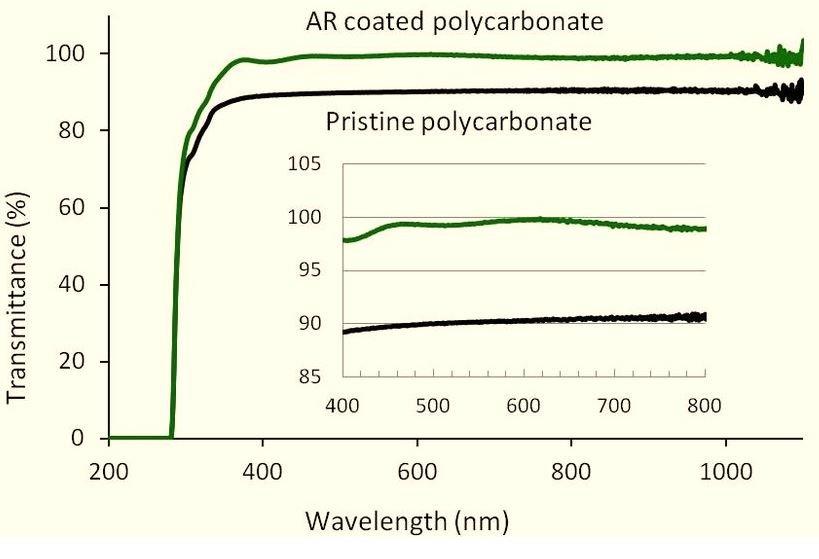 Light transmission of polycarbonate